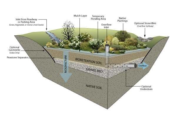 Diagram of Basin