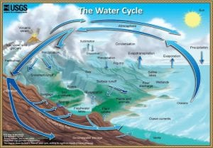 The-water-cycle-from-land-to-sea