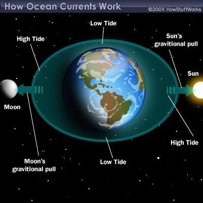 Tidal-Currents