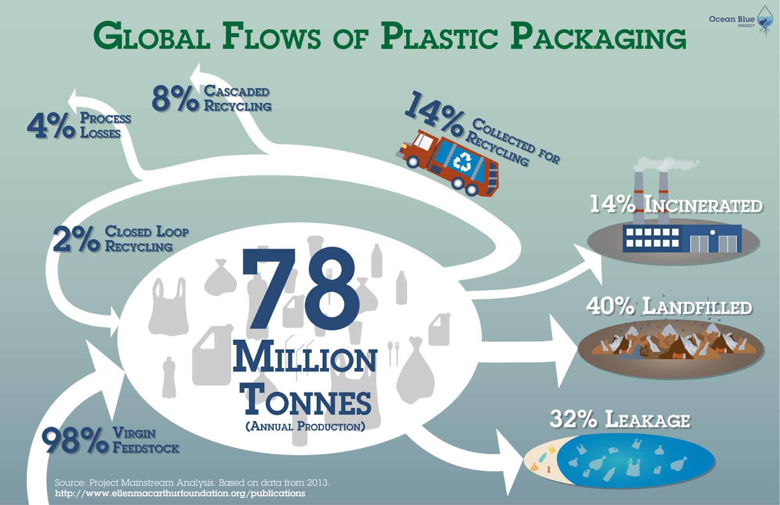 global-flows-of-plastic-packaging